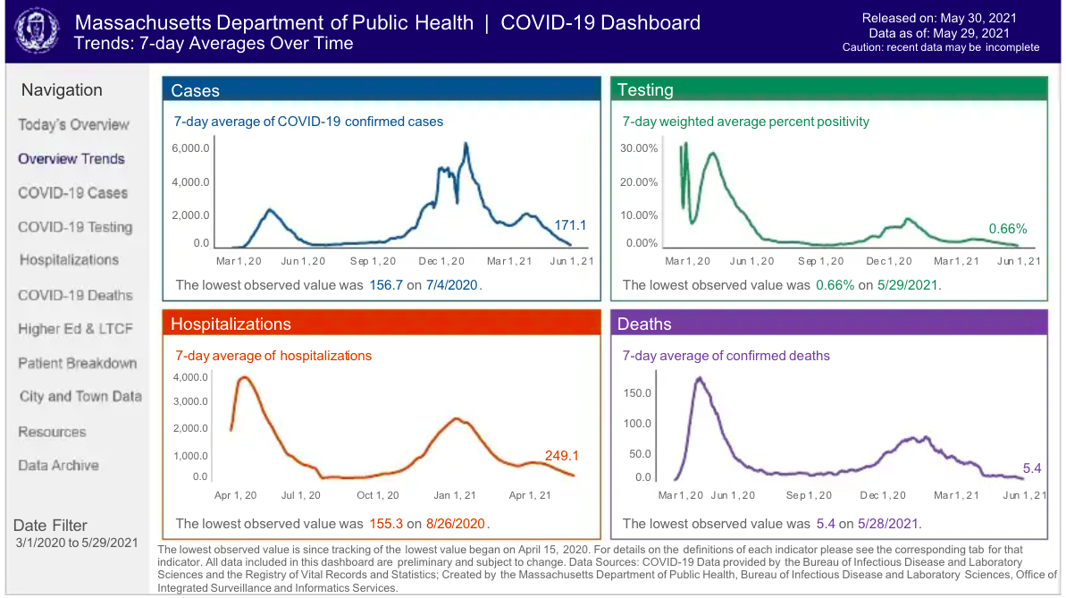 What to know about the coronavirus pandemic in Mass. this week 2